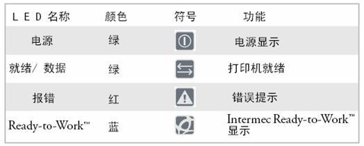 易腾迈Intermec PD41 条码打印机校准方法